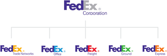 The monolithic brand architecture of FedEx.