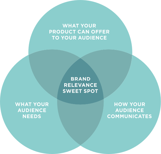 The meeting point between what your product can offer, what your audience needs, and how your audience communicates is the brand relevance sweet spot.